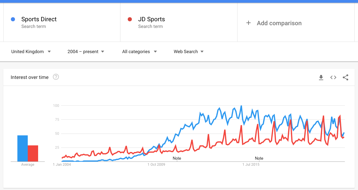 Google Trends Graph Sports Direct Vs. JD Sports