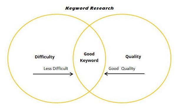 local seo - graph explaining keyword research decisions